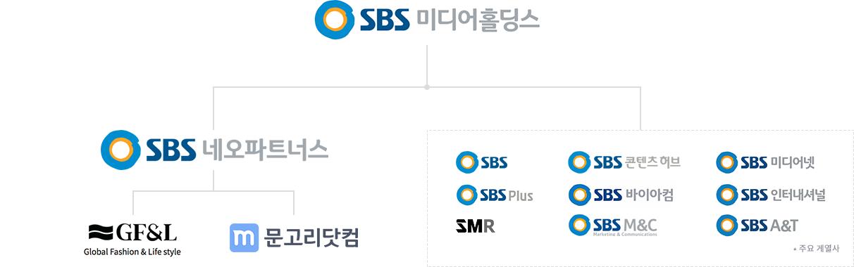 SBS네오파트너스 그룹 조직도